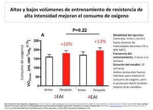 EAI Efectos sobre VO2