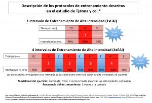EAI Protocolo de Entrenamiento