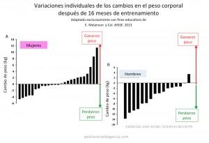 Variaciones Individuales en el peso