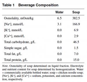 Sopa vs Agua