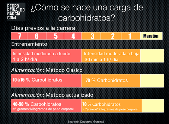 Carga de Carbohidratos: 6 ideas esenciales