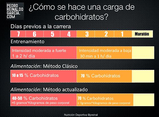 Carga de Carbohidratos: 6 ideas esenciales